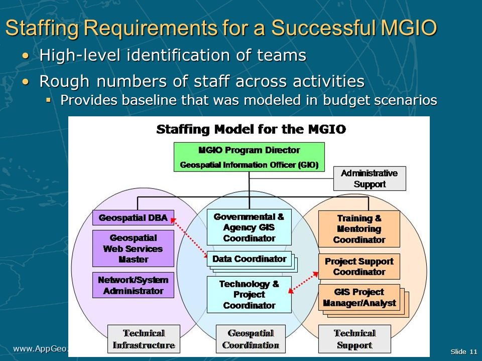 www.AppGeo.com Slide 11 Staffing Requirements for a Successful MGIO High-level identification of teamsHigh-level identification of teams Rough numbers