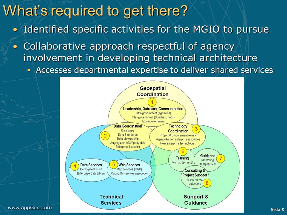 www.AppGeo.com Slide 9 Whats required to get there? Identified specific activities for the MGIO to pursueIdentified specific activities for the MGIO t