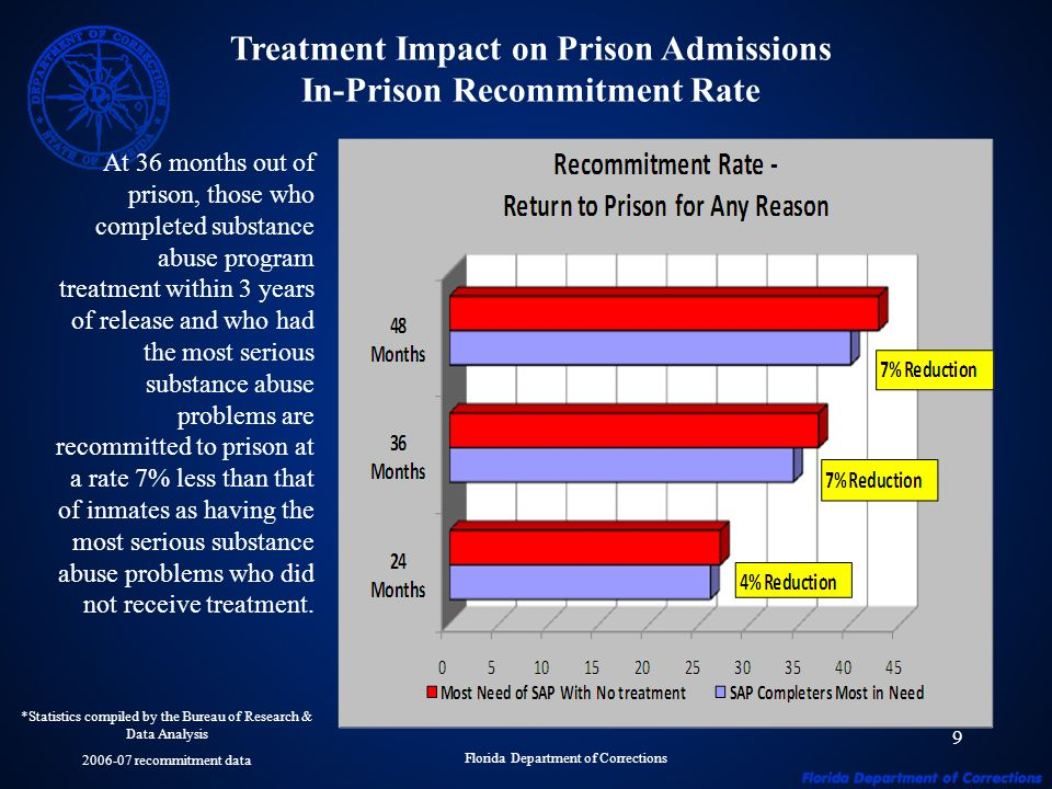 9 Treatment Impact on Prison Admissions In-Prison Recommitment Rate At 36 months out of prison, those who completed substance abuse program treatment within 3 years of release and who had the most serious substance abuse problems are recommitted to prison at a rate 7% less than that of inmates as having the most serious substance abuse problems who did not receive treatment.