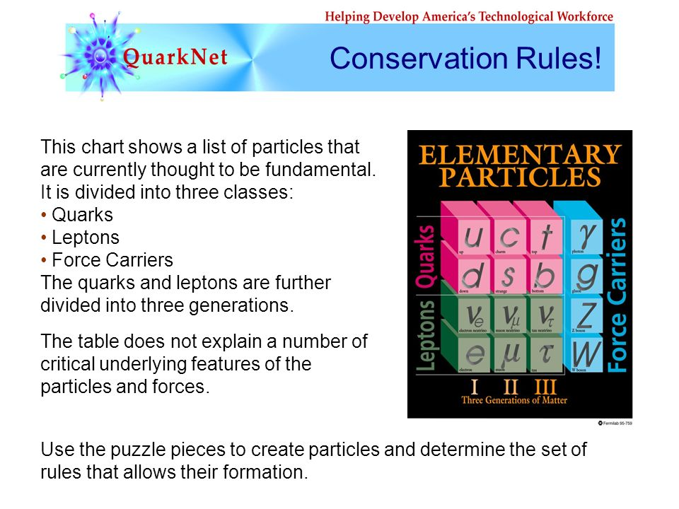 This chart shows a list of particles that are currently thought to be fundamental.