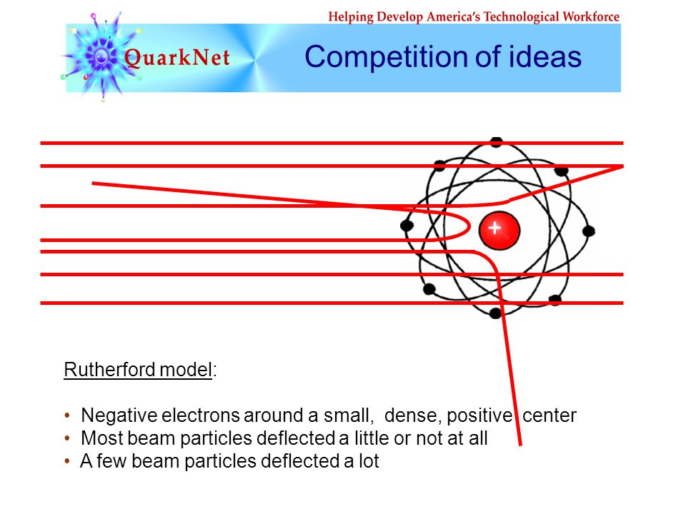 + Rutherford model: Negative electrons around a small, dense, positive center Most beam particles deflected a little or not at all A few beam particle