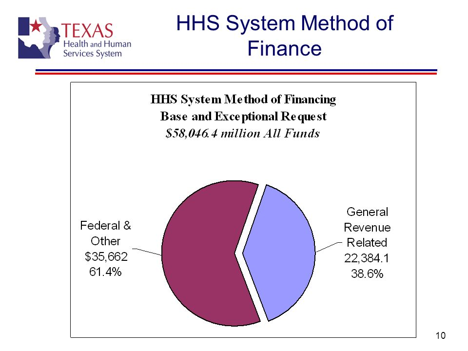 10 HHS System Method of Finance