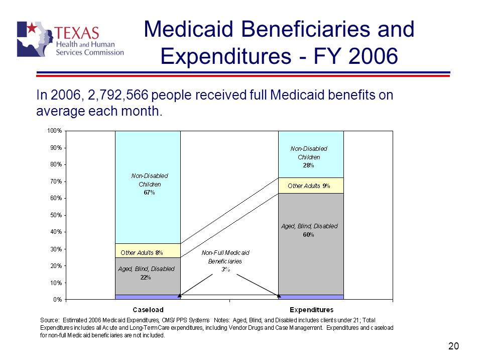 20 Medicaid Beneficiaries and Expenditures - FY 2006 In 2006, 2,792,566 people received full Medicaid benefits on average each month.