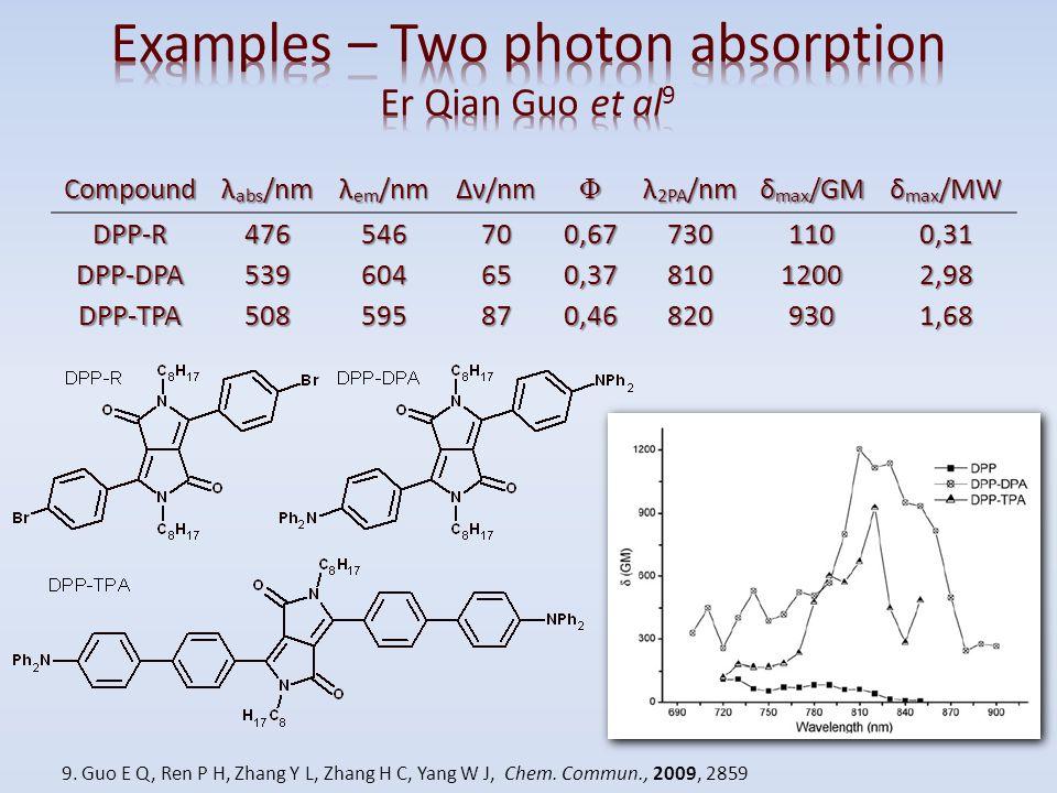 Compound λ abs /nm λ em /nm Δν/nm Φ λ 2PA /nm δ max /GM δ max /MW DPP-R476546700,677301100,31 DPP-DPA539604650,3781012002,98 DPP-TPA508595870,46820930
