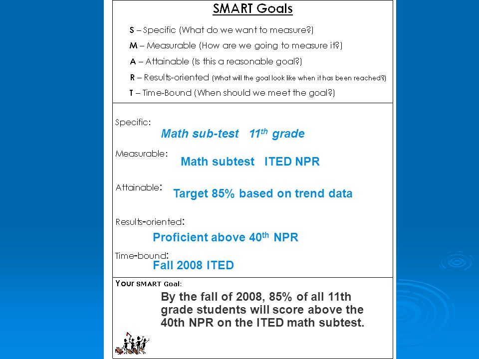 Math sub-test 11 th grade Math subtest ITED NPR Target 85% based on trend data Proficient above 40 th NPR Fall 2008 ITED By the fall of 2008, 85% of a