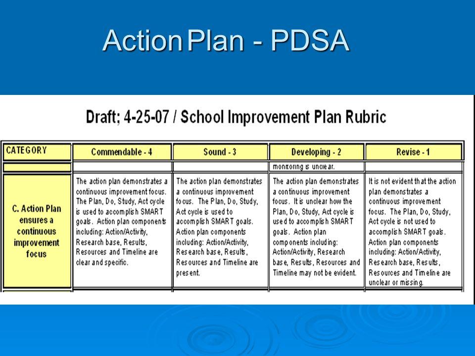 ActionPlan - PDSA Action Plan - PDSA
