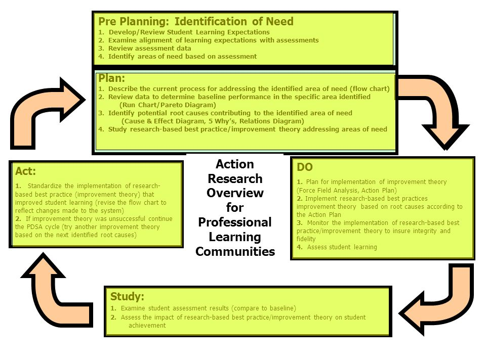 Pre Planning: Identification of Need 1. Develop/Review Student Learning Expectations 2. Examine alignment of learning expectations with assessments 3.