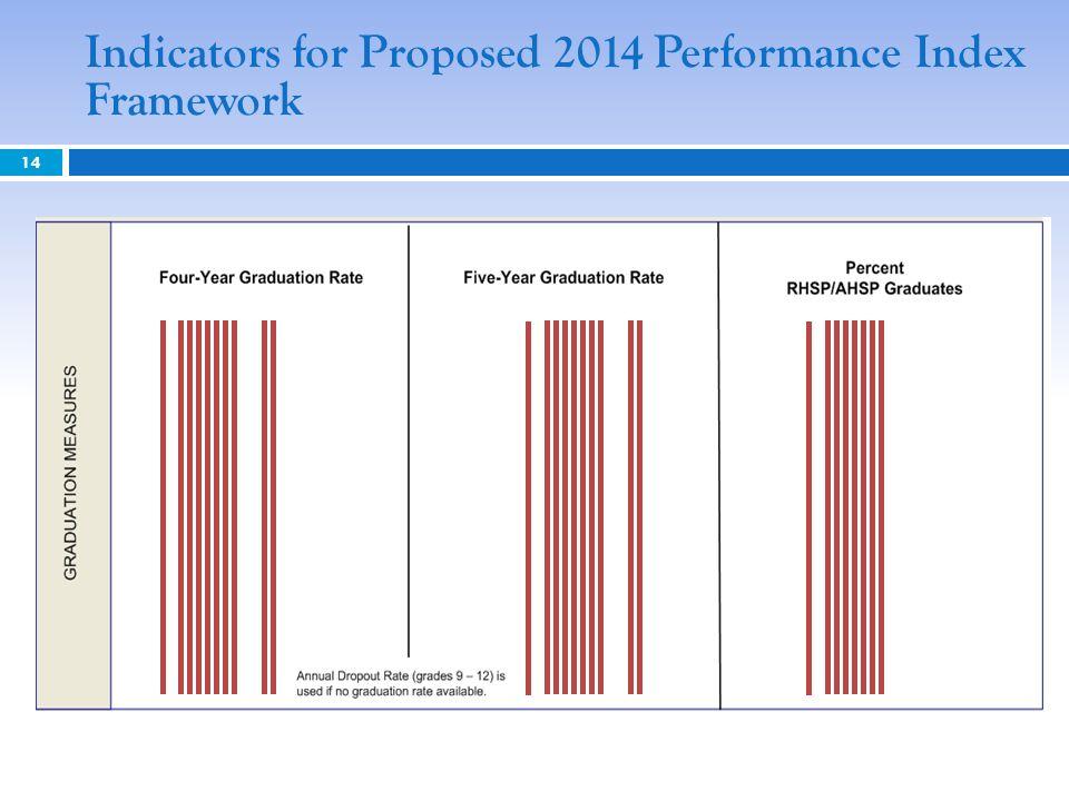 Indicators for Proposed 2014 Performance Index Framework 14
