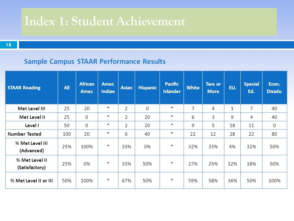18 Index 1: Student Achievement Sample Campus STAAR Performance Results STAAR ReadingAll African Amer. Amer. Indian AsianHispanic Pacific Islander Whi