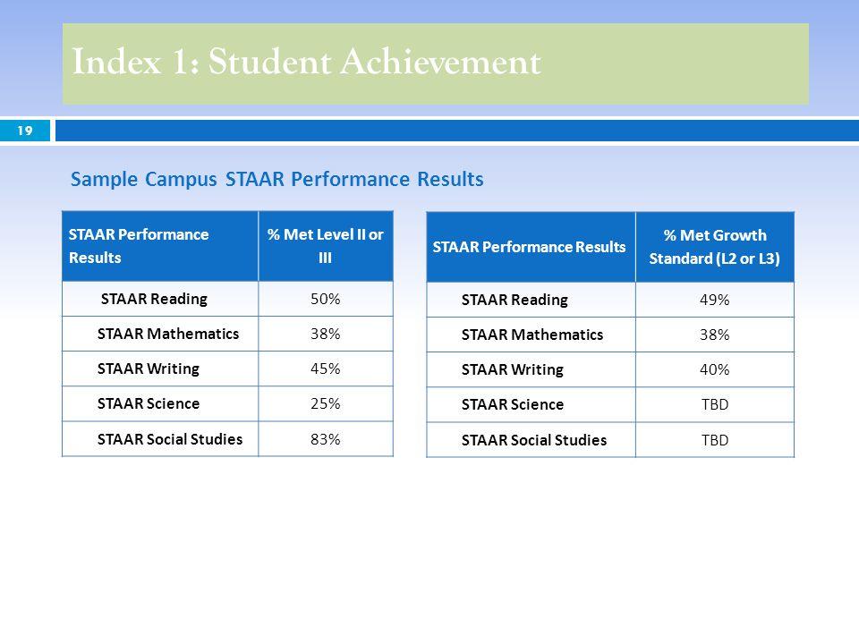 19 Index 1: Student Achievement Sample Campus STAAR Performance Results STAAR Performance Results % Met Level II or III STAAR Reading50% STAAR Mathema