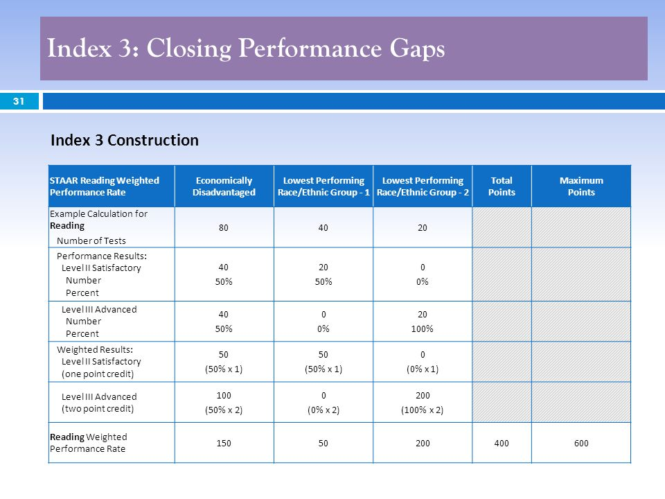 31 Index 3: Closing Performance Gaps 31 Index 3 Construction STAAR Reading Weighted Performance Rate Economically Disadvantaged Lowest Performing Race