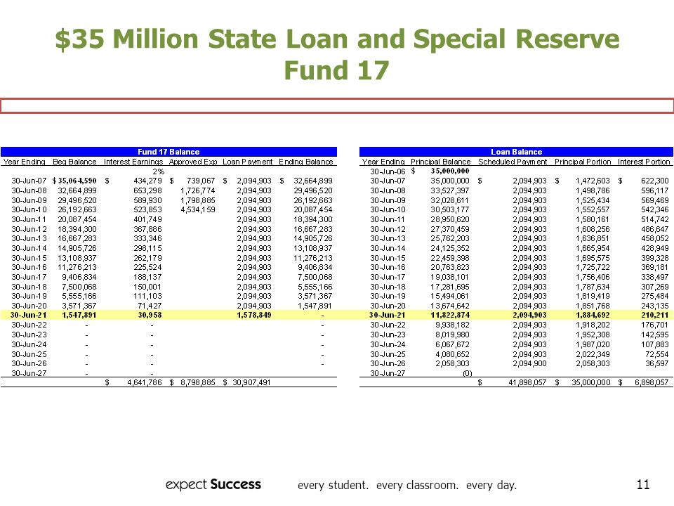 every student. every classroom. every day. 11 $35 Million State Loan and Special Reserve Fund 17