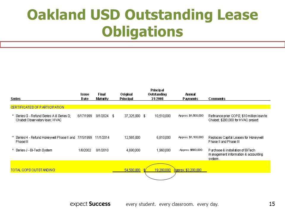 every student. every classroom. every day. 15 Oakland USD Outstanding Lease Obligations