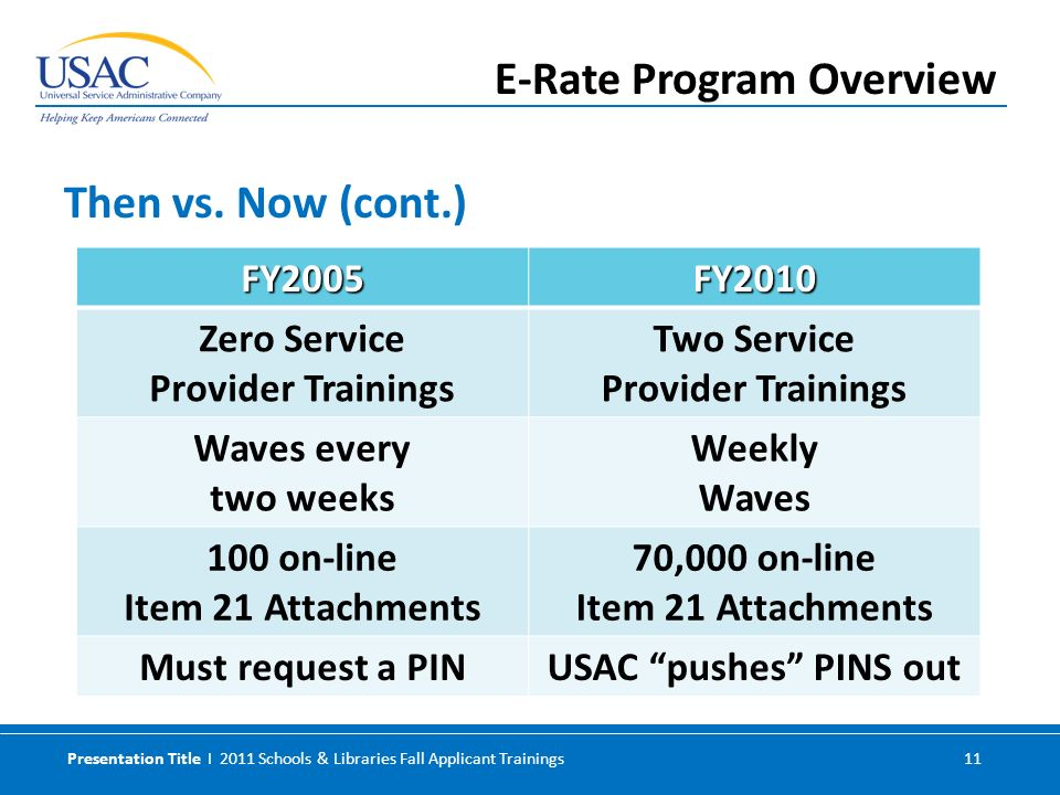Presentation Title I 2011 Schools & Libraries Fall Applicant Trainings 11 Then vs. Now (cont.) E-Rate Program Overview FY2005FY2010 Zero Service Provi