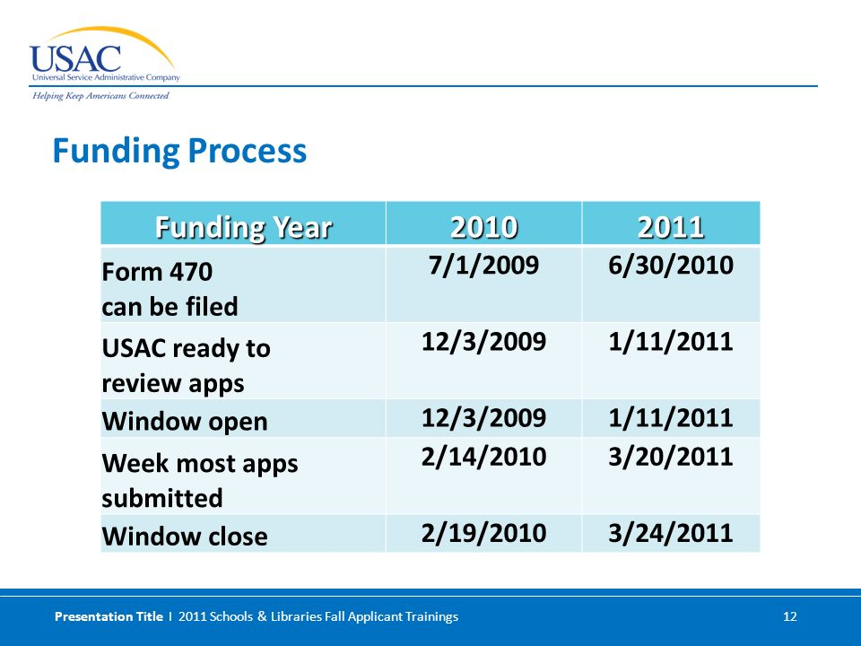 Presentation Title I 2011 Schools & Libraries Fall Applicant Trainings 12 Funding Year 20102011 Form 470 can be filed 7/1/20096/30/2010 USAC ready to review apps 12/3/20091/11/2011 Window open 12/3/20091/11/2011 Week most apps submitted 2/14/20103/20/2011 Window close 2/19/20103/24/2011 Funding Process