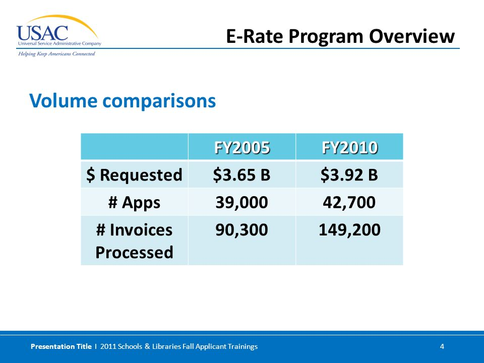 Presentation Title I 2011 Schools & Libraries Fall Applicant Trainings 4 Volume comparisons E-Rate Program Overview FY2005FY2010 $ Requested$3.65 B$3.92 B # Apps39,00042,700 # Invoices Processed 90,300149,200