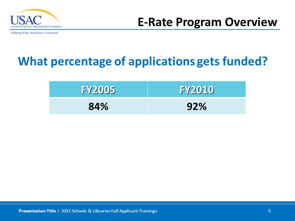 Presentation Title I 2011 Schools & Libraries Fall Applicant Trainings 5 What percentage of applications gets funded? E-Rate Program Overview FY2005FY
