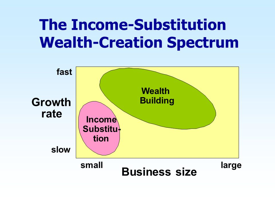 The Income-Substitution Wealth-Creation Spectrum Business size smalllarge slow fast Income Substitu- tion Wealth Building Growth rate