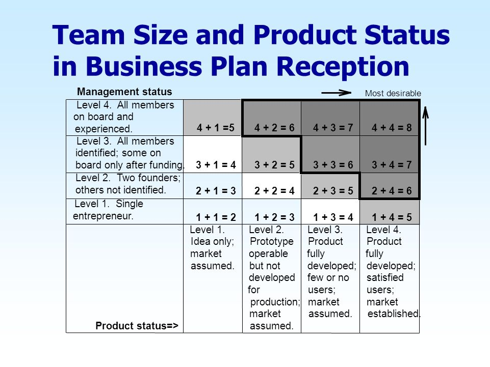 Team Size and Product Status in Business Plan Reception Management status Most desirable Level 4. All members on board and experienced. 4 + 1 =5 4 + 2