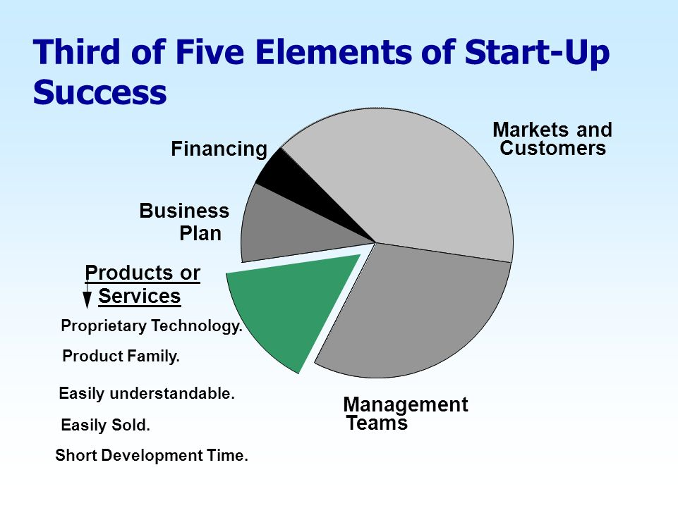 Third of Five Elements of Start-Up Success Product Family. Easily understandable. Easily Sold. Short Development Time. Markets and Customers Managemen