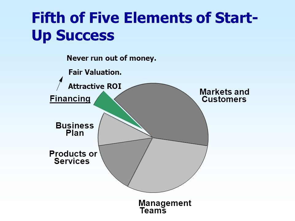 Fifth of Five Elements of Start- Up Success Markets and Customers Management Teams Products or Services Business Plan Financing Never run out of money