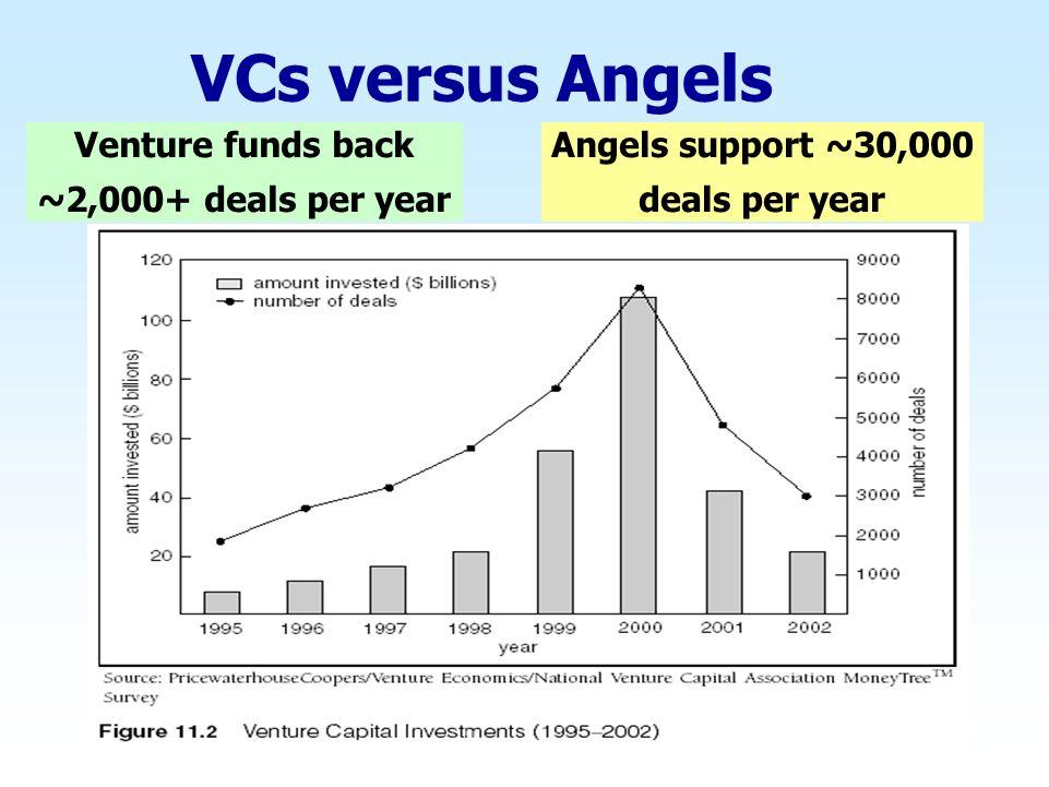 VCs versus Angels Angels support ~30,000 deals per year Venture funds back ~2,000+ deals per year