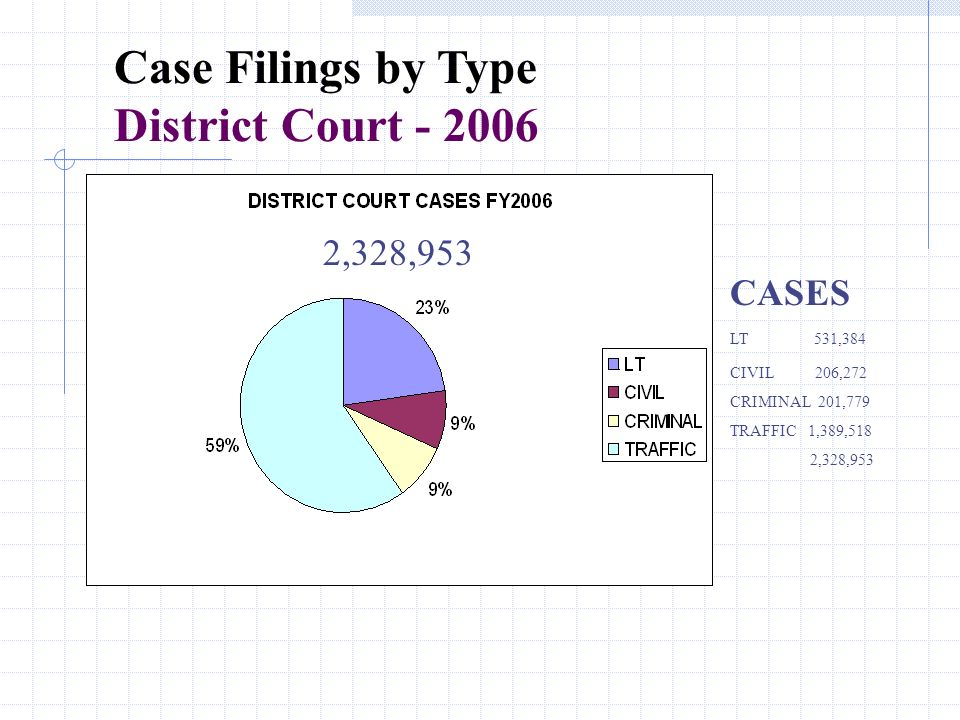 Case Filings by Type District Court CASES LT 531,384 CIVIL 206,272 CRIMINAL 201,779 TRAFFIC 1,389,518 2,328,953