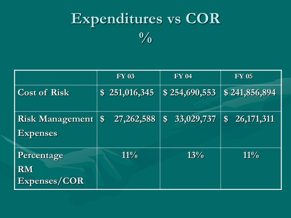 Expenditures vs COR % FY 03 FY 03 FY 04 FY 04 FY 05 FY 05 Cost of Risk $ 251,016,345 $ 254,690,553 $ 241,856,894 Risk Management Expenses $ 27,262,588