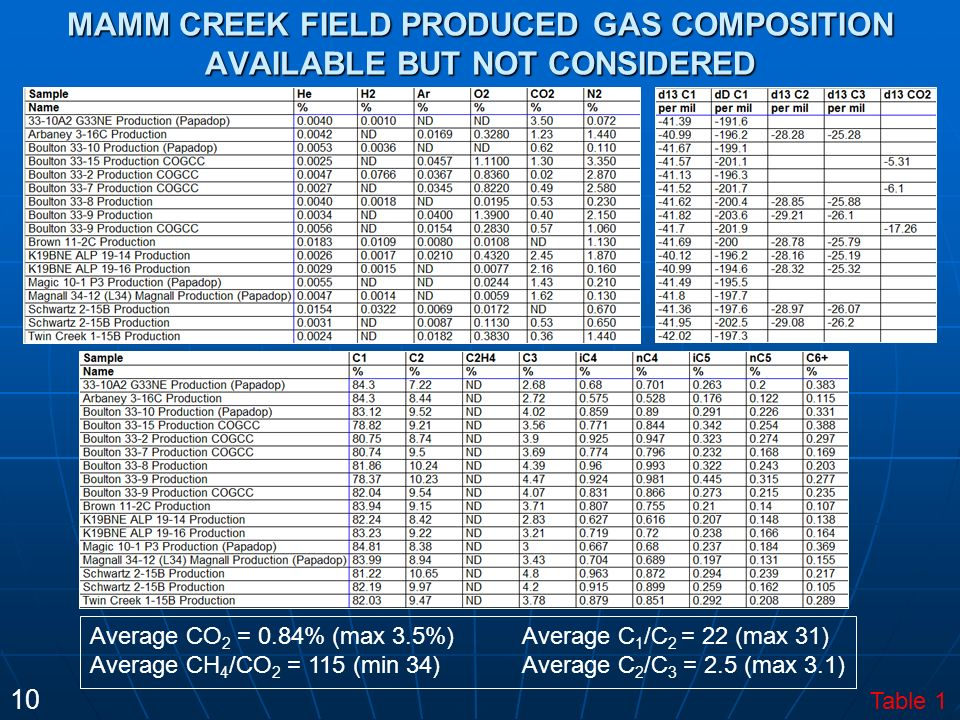 MAMM CREEK FIELD PRODUCED GAS COMPOSITION AVAILABLE BUT NOT CONSIDERED Average CO 2 = 0.84% (max 3.5%) Average CH 4 /CO 2 = 115 (min 34) Average C 1 /