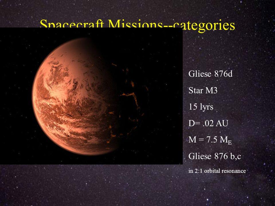 Spacecraft Missions--categories Gliese 876d Star M3 15 lyrs D=.02 AU M = 7.5 M E Gliese 876 b,c in 2:1 orbital resonance