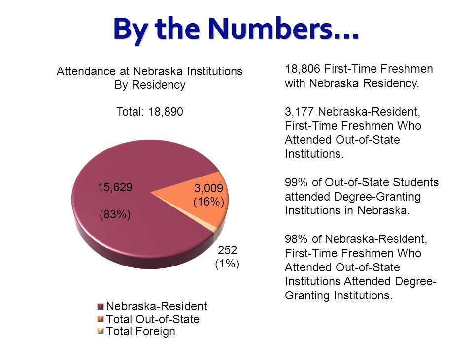 18,806 First-Time Freshmen with Nebraska Residency. 3,177 Nebraska-Resident, First-Time Freshmen Who Attended Out-of-State Institutions. 99% of Out-of