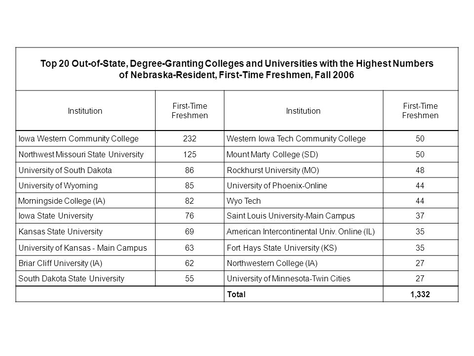 Top 20 Out-of-State, Degree-Granting Colleges and Universities with the Highest Numbers of Nebraska-Resident, First-Time Freshmen, Fall 2006 Instituti
