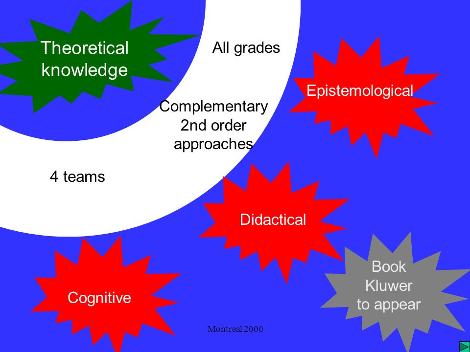Montreal 20004 Theoretical knowledge Semiotic Mediation From empirical to theoretical compass 5th grade Overcoming conceptual mistakes 7th grade