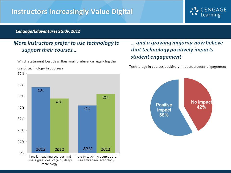 Instructors Increasingly Value Digital More instructors prefer to use technology to support their courses… Which statement best describes your preference regarding the use of technology in courses.