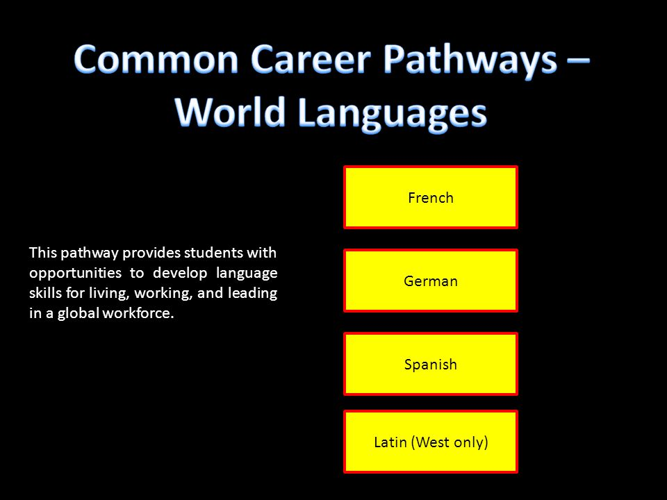 French German Spanish This pathway provides students with opportunities to develop language skills for living, working, and leading in a global workforce.