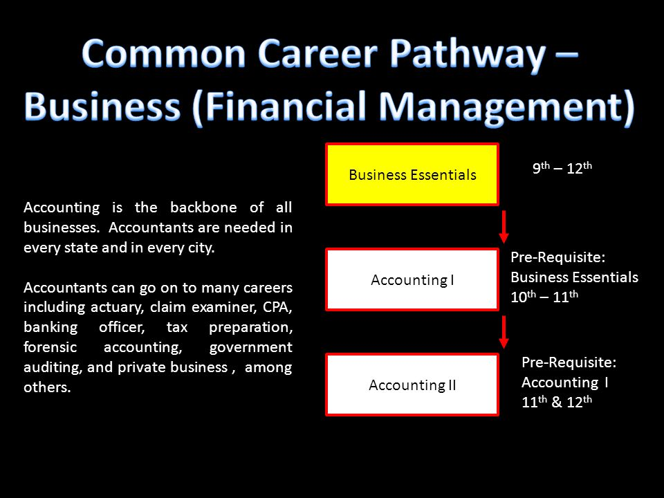 Business Essentials Accounting II Accounting I 9 th – 12 th Pre-Requisite: Business Essentials 10 th – 11 th Pre-Requisite: Accounting I 11 th & 12 th Accounting is the backbone of all businesses.