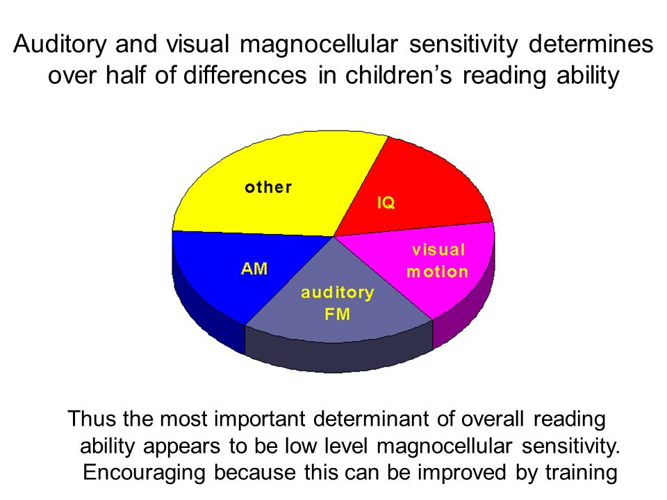 Auditory and visual magnocellular sensitivity determines over half of differences in childrens reading ability Thus the most important determinant of