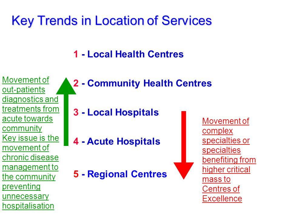 An Integrated Services Model 1.7 Million Regional Hospital Acute Hospital Acute Hospital Other Community Facilities. Non-health agencies Individual ho