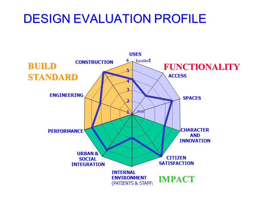 ACHIEVING DESIGN QUALITY AEDET FUNCTIONALITY Uses Access Spaces BUILD STANDARD Performance Engineering Construction IMPACT Character and Innovation Ci