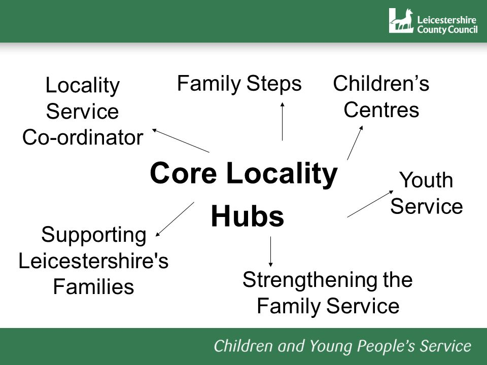 Core Locality Hubs Childrens Centres Family Steps Youth Service Strengthening the Family Service Locality Service Co-ordinator Supporting Leicestershire s Families