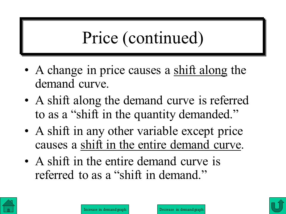 Increase in demand graphDecrease in demand graph Price (continued) A change in price causes a shift along the demand curve. A shift along the demand c