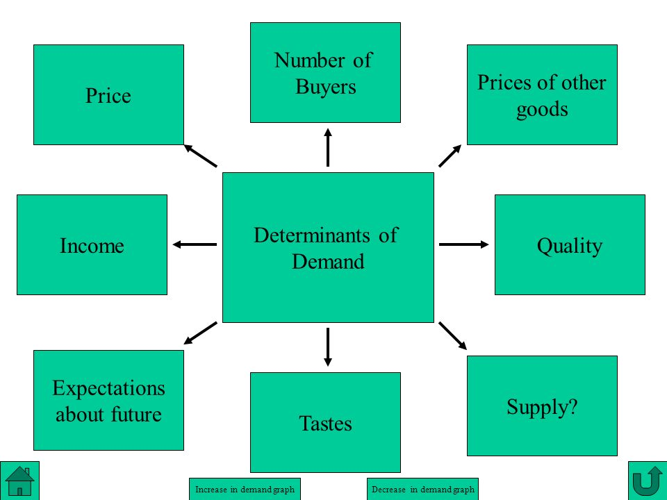 Increase in demand graphDecrease in demand graph Price Determinants of Demand Income Number of Buyers Prices of other goods Tastes Expectations about future Quality Supply?