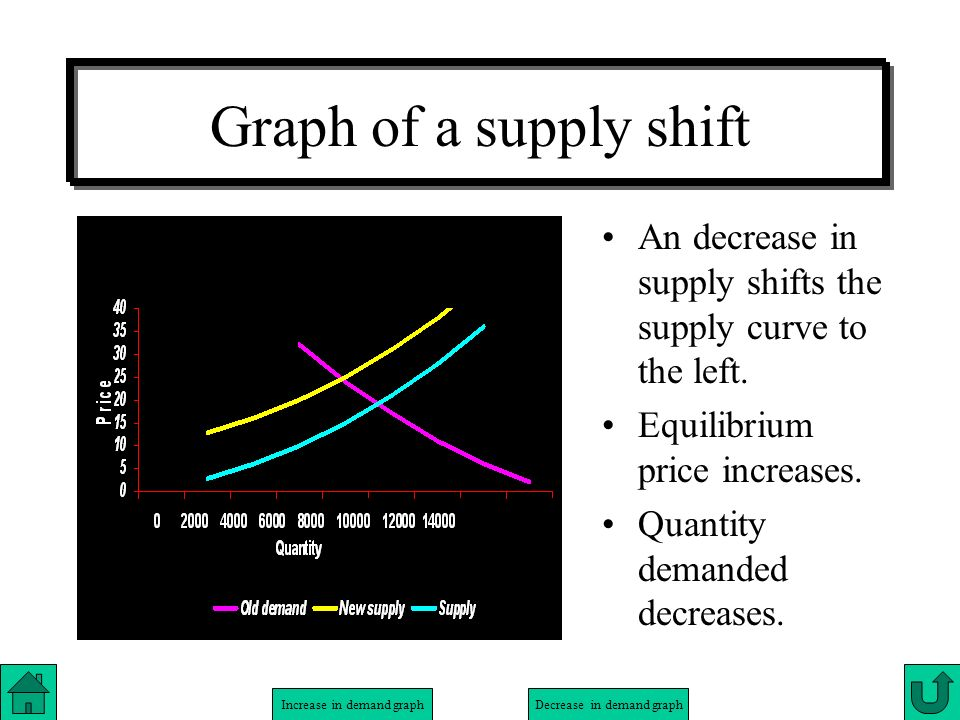 Increase in demand graphDecrease in demand graph Graph of a supply shift An decrease in supply shifts the supply curve to the left. Equilibrium price