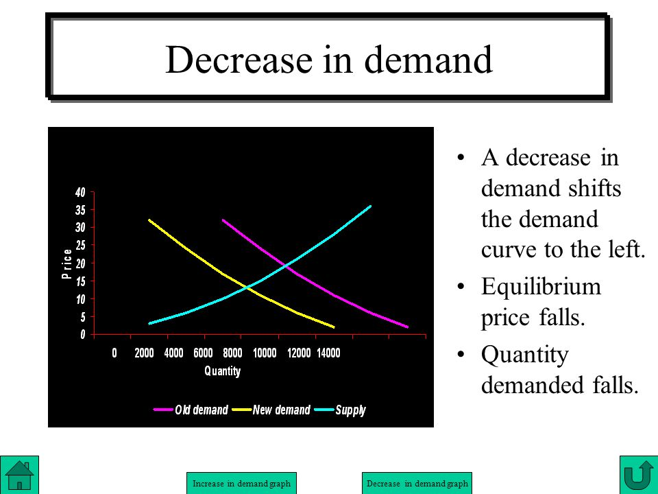 Increase in demand graphDecrease in demand graph Decrease in demand A decrease in demand shifts the demand curve to the left. Equilibrium price falls.