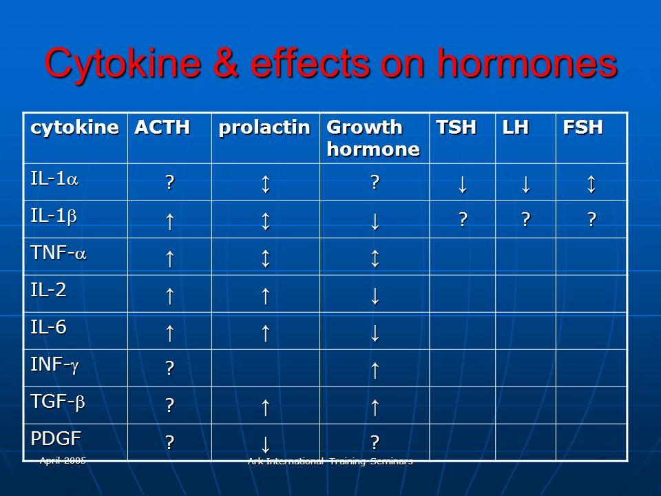 April 2005 Ark International Training Seminars Cytokine & effects on hormones cytokineACTHprolactin Growth hormone TSHLHFSH IL-1 ?? ??? TNF- IL-2 IL-6