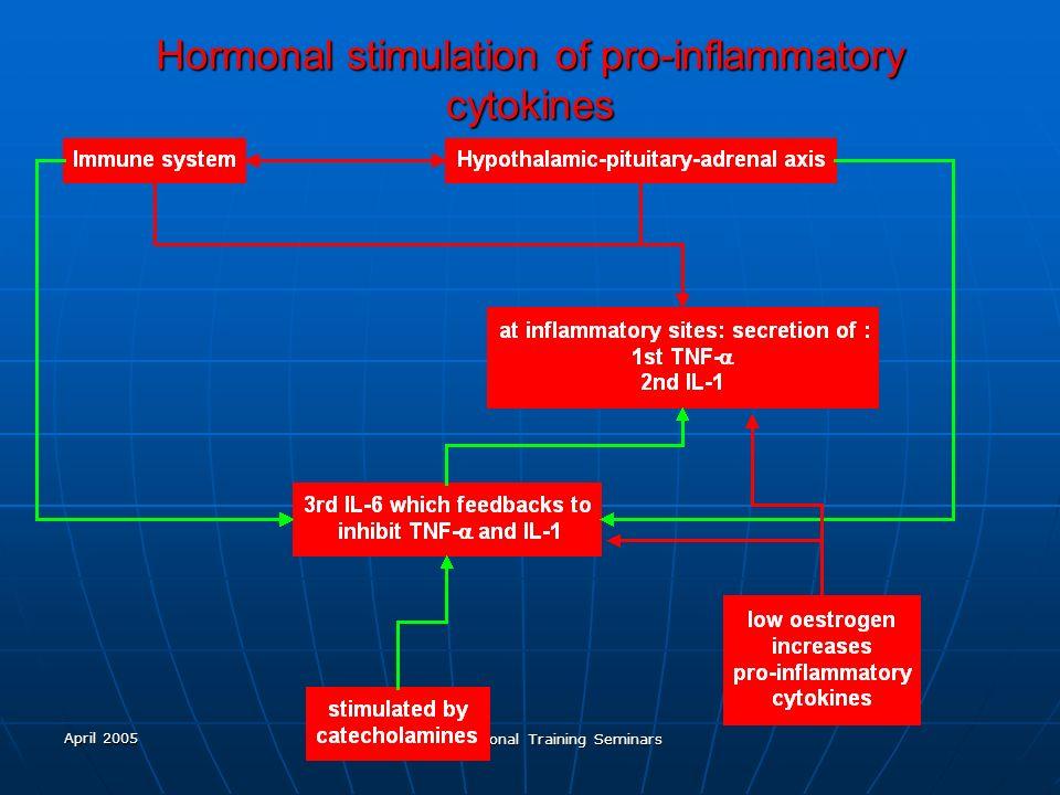 April 2005 Ark International Training Seminars Hormonal stimulation of pro-inflammatory cytokines