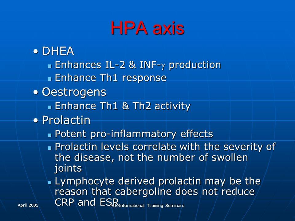 April 2005 Ark International Training Seminars HPA axis DHEADHEA Enhances IL-2 & INF- production Enhances IL-2 & INF- production Enhance Th1 response