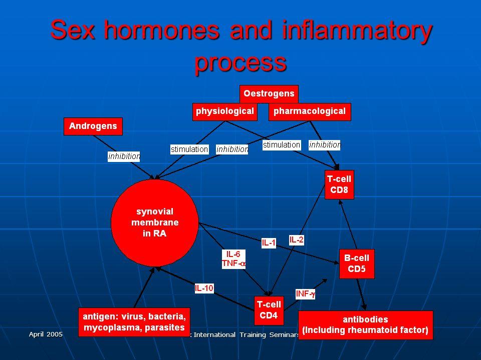 April 2005 Ark International Training Seminars Sex hormones and inflammatory process