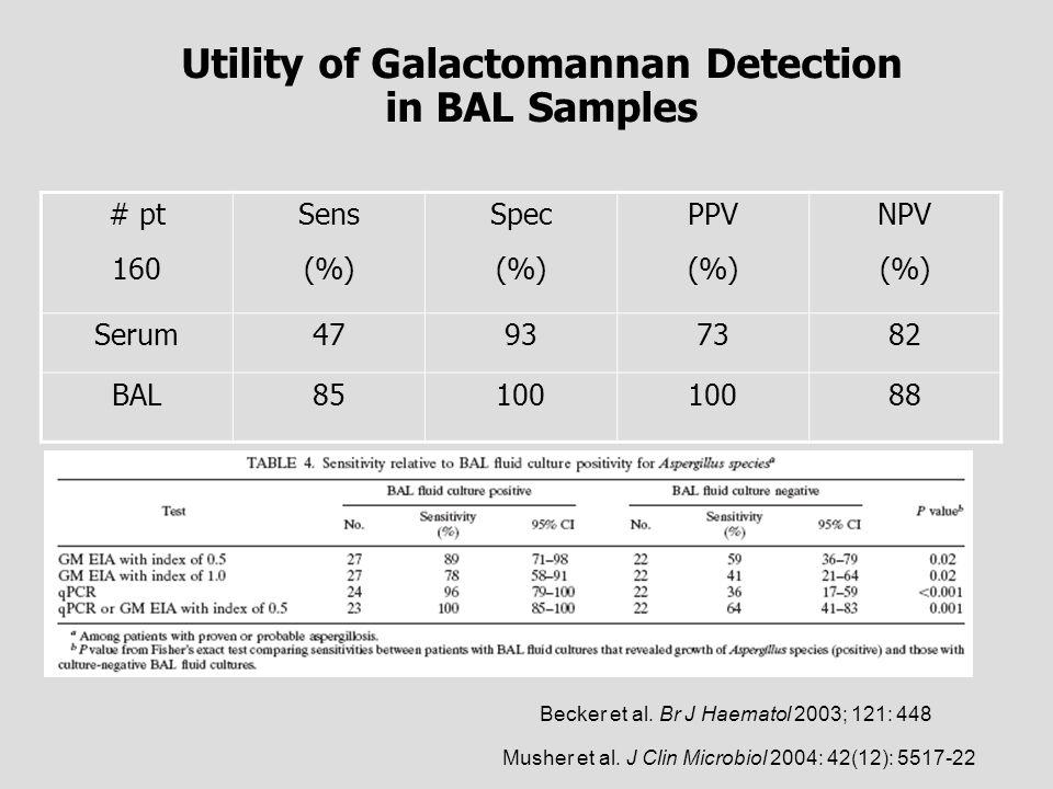 Utility of Galactomannan Detection in BAL Samples # pt 160 Sens (%) Spec (%) PPV (%) NPV (%) Serum47937382 BAL85100 88 Becker et al. Br J Haematol 200