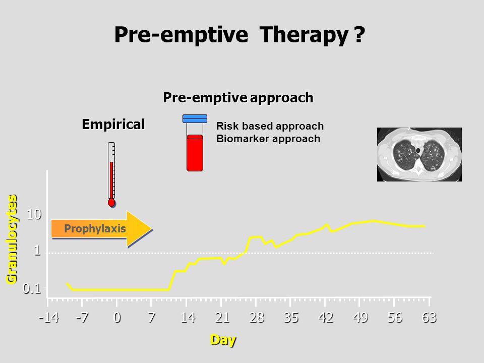 Pre-emptive Therapy ?